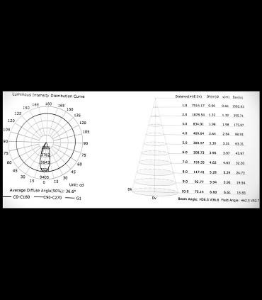 Curva distribución intensidad luminosa Foco de carril IPSILON Trifásico Blanco 35W Mantra 7315-7316