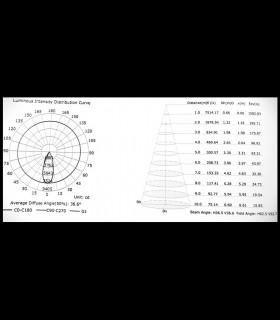 Curva de distribución de intensidad luminosa Foco de carril IPSILON Trifásico Negro 35W Mantra 7317-7318