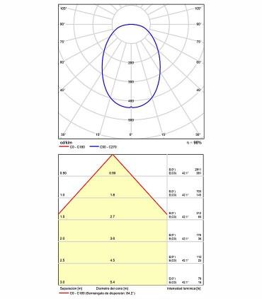 Información fotométrica lámpara Belenus 60cm de ACB