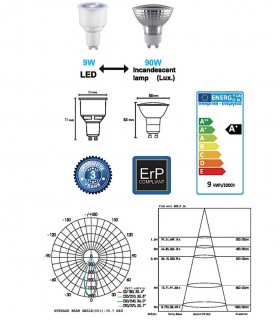 Características Bombilla LED GU10 9W 50º Regulable - Mantra
