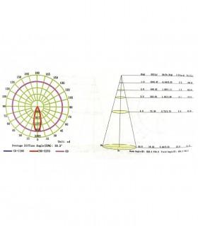 Diagrama  FORMENTERA  LED 7W 4000K 650lm