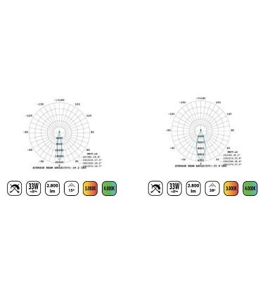 Características Foco de carril PRO Compact LC005 33W Trifásico YLD