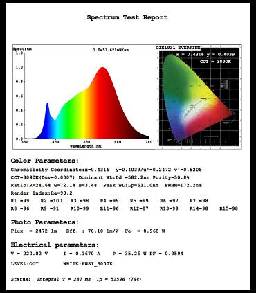 Características técnicas Foco de carril Trifásico 20W PRO CRI97 YLD para iluminación técnica